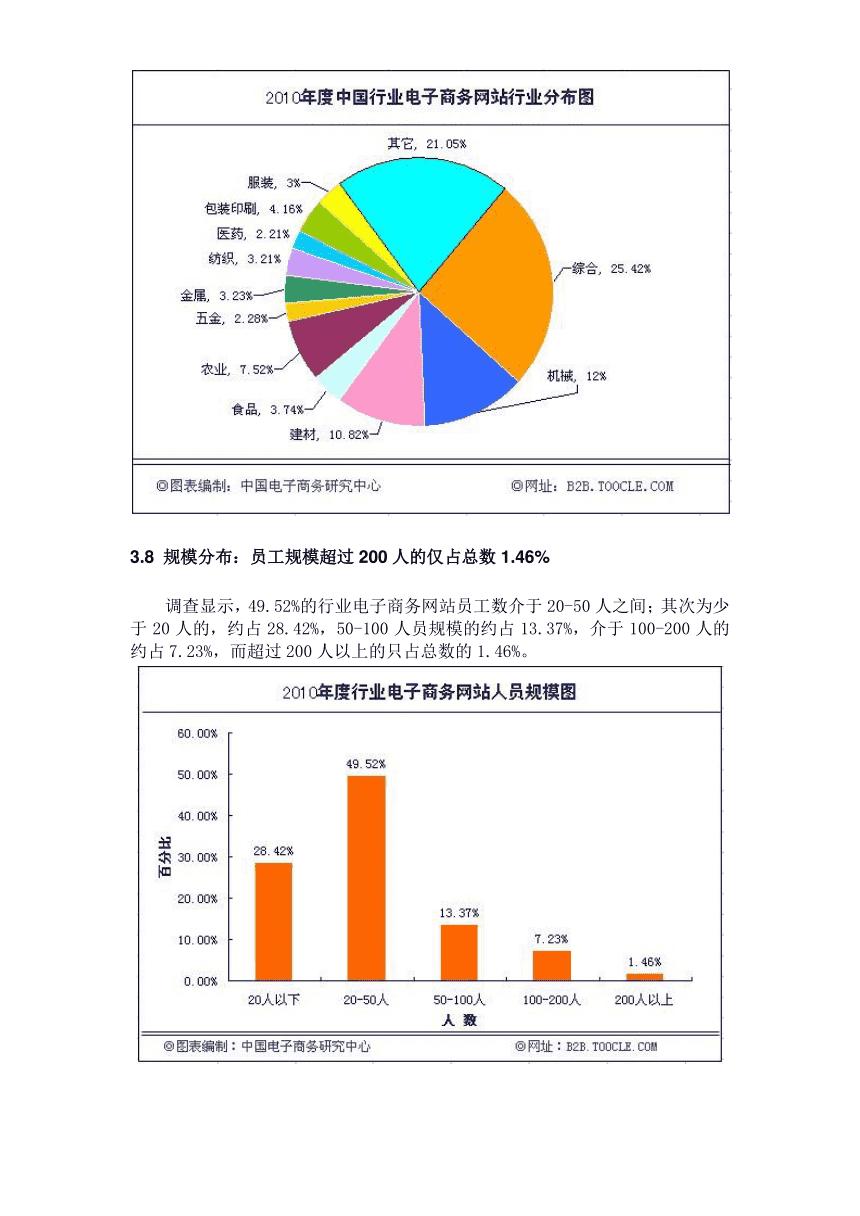 商务调查报告_商务调查报告