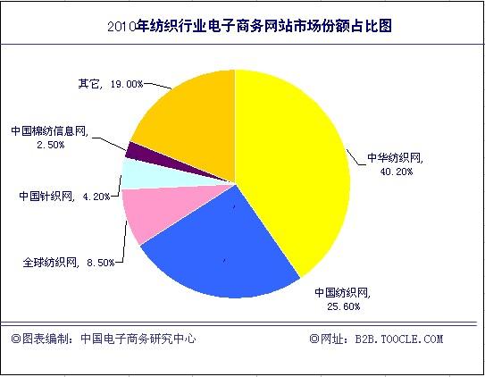 企业调查net
